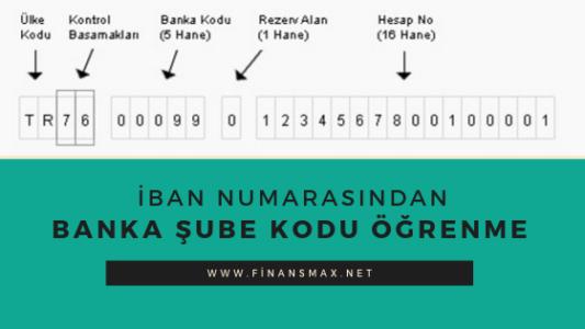 Photo of İban Numarasindan Şube Kodu Nasıl Bulunur ?